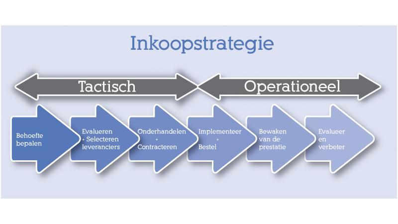 inkoopproces